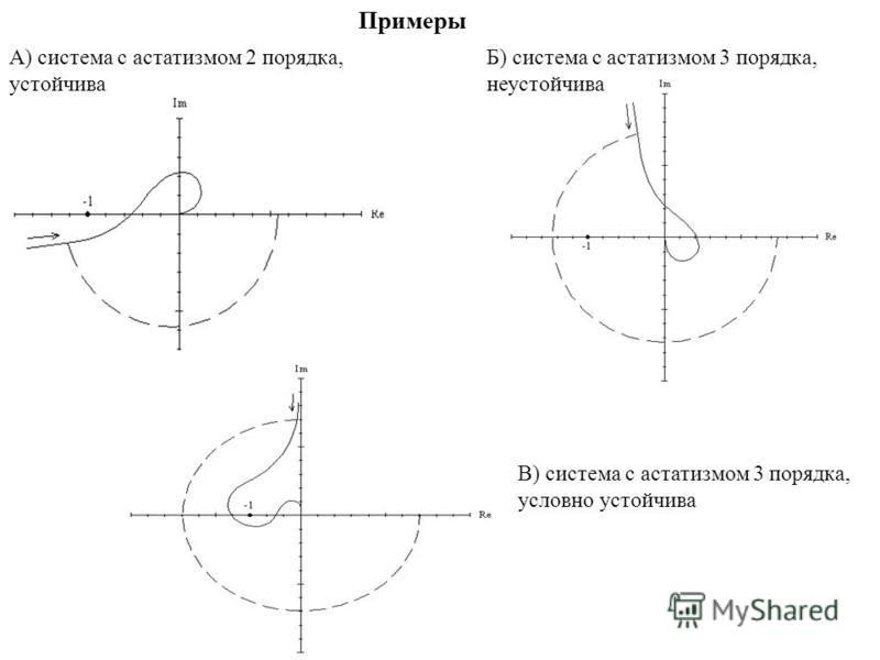 Примеры А) система с астатизмом 2 порядка, устойчива Б) система с астатизмом 3 порядка, неустойчива В) система с астатизмом 3 порядка, условно устойчива