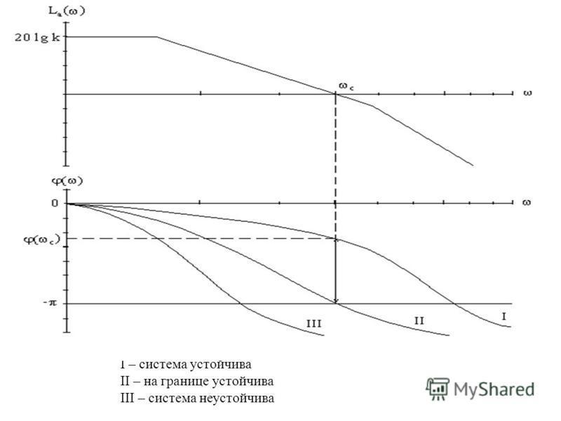 I – система устойчива II – на границе устойчива III – система неустойчива