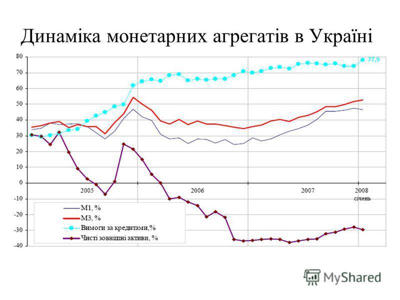 Динаміка монетарних агрегатів в Україні