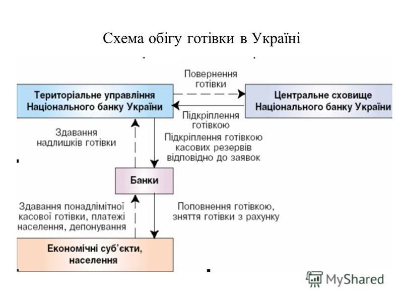 Схема обігу готівки в Україні
