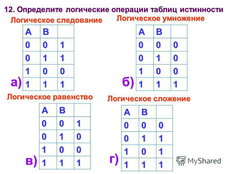 АВ 001 011 100 111АВ000 010 100 111 АВ001 010 100 111 АВ000 011 101 111 а)б) в) г) Логическое следование Логическое умножение Логическое равенство Логическое сложение 12. Определите логические операции таблиц истинности