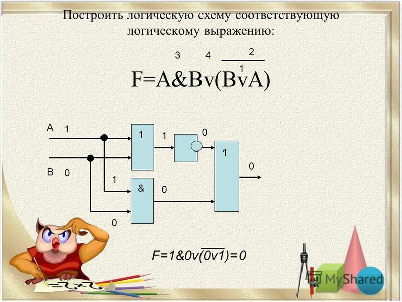 Построить логическую схему соответствующую логическому выражению: F=A&Bv(BvA) 1 2 34 А В 1& 1 1 0 F=1&0v(0v1)=0 1 0 1 0 0 0