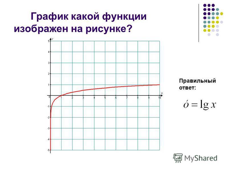 Логарифмическая функция Задания для устного счета. Упражнение 11 10 класс