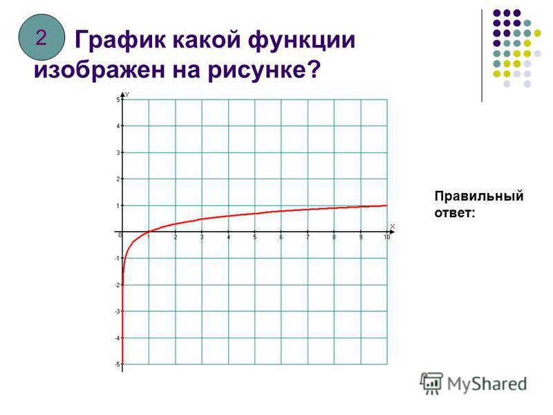 График какой функции изображен на рисунке? Правильный ответ: 1