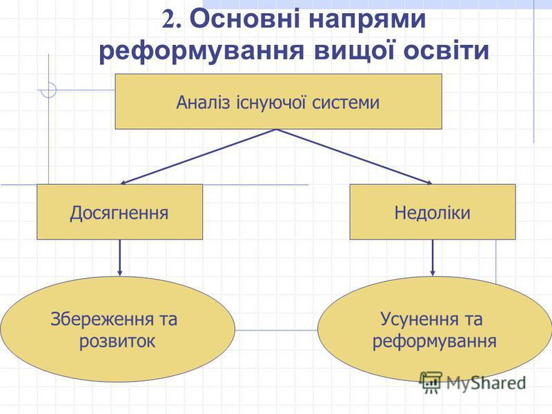 2. Основні напрями реформування вищої освіти Аналіз існуючої системи ДосягненняНедоліки Збереження та розвиток Усунення та реформування