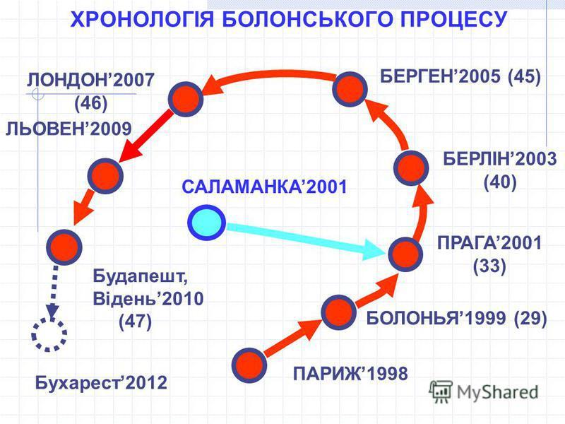 ПАРИЖ1998 БОЛОНЬЯ1999 (29) ПРАГА2001 (33) БЕРЛІН2003 (40) БЕРГЕН2005 (45) ХРОНОЛОГІЯ БОЛОНСЬКОГО ПРОЦЕСУ САЛАМАНКА2001 ЛОНДОН2007 (46) ЛЬОВЕН2009 Будапешт, Відень2010 (47) Бухарест2012