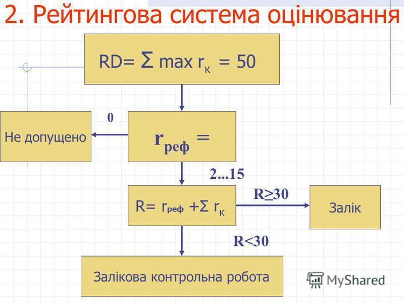 2. Рейтингова система оцінювання RD= Σ max r к = 50 Не допущено r реф = 0 R= r реф +Σ r к 2...15 Залікова контрольна робота Залік R30 R<30