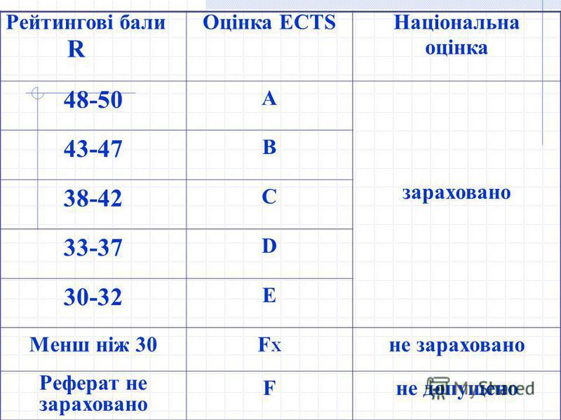 Рейтингові бали R Оцінка ECTS Національна оцінка 48-50 A зараховано 43-47 B 38-42 C 33-37 D 30-32 E Менш ніж 30FXFX не зараховано Реферат не зараховано Fне допущено