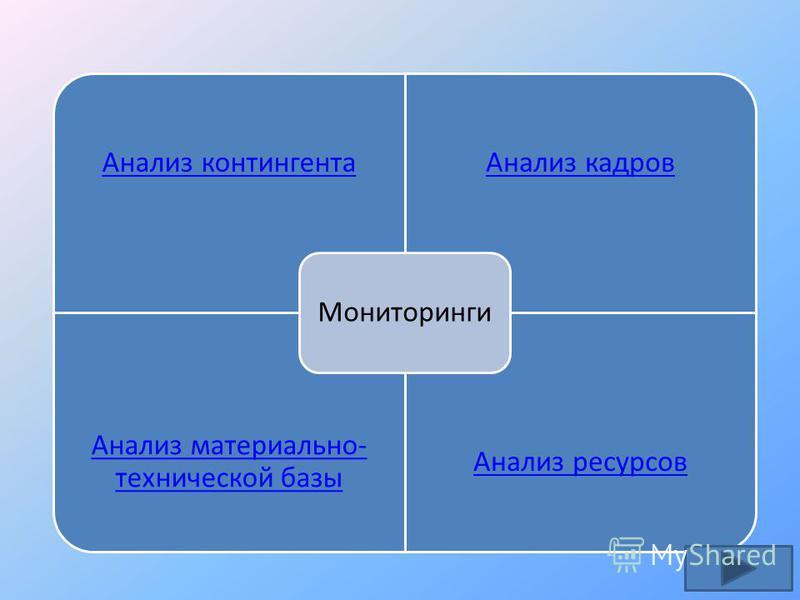 Анализ контингента Анализ кадров Анализ материально- технической базы Анализ ресурсов Мониторинги