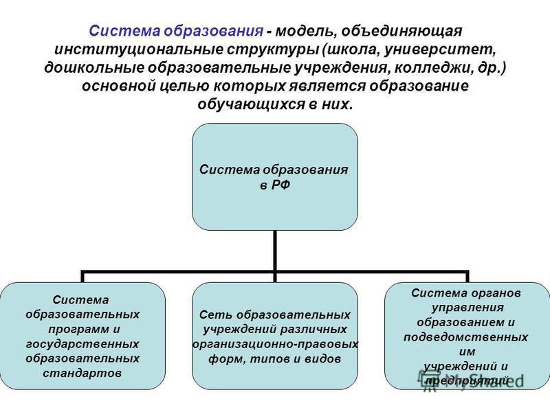 Система образования - модель, объединяющая институциональные структуры (школа, университет, дошкольные образовательные учреждения, колледжи, др.) основной целью которых является образование обучающихся в них. Система образования в РФ Система образова