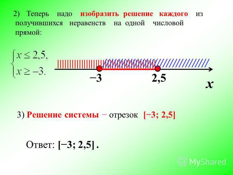 2)Теперь надо изобразить решение каждого из получившихся неравенств на одной числовой прямой: х 32,5 |||||||||||||||||||||||||||||||||||||||||| ///////////////////////////////// 3) Решение системы отрезок [3; 2,5] Ответ: [3; 2,5].