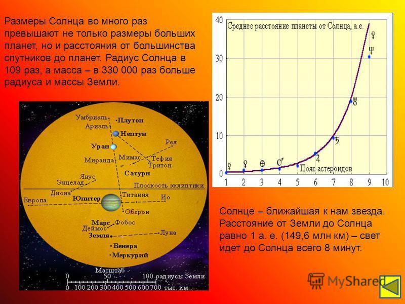 Самым главным планетарным богом считалось Солнце.