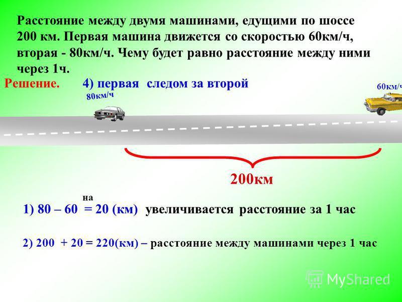 Расстояние между двумя машинами, едущими по шоссе 200 км. Первая машина движется со скоростью 60 км/ч, вторая - 80 км/ч. Чему будет равно расстояние между ними через 1 ч. Решение. 4) первая следом за второй 60 км/ч 200 км 2) 200 + 20 = 220(км) – расс