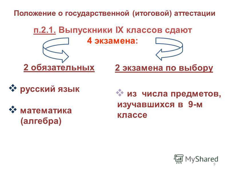 9 п.2.1. Выпускники IX классов сдают 4 экзамена: 2 обязательных русский язык математика (алгебра) 2 экзамена по выбору из числа предметов, изучавшихся в 9-м классе Положение о государственной (итоговой) аттестации