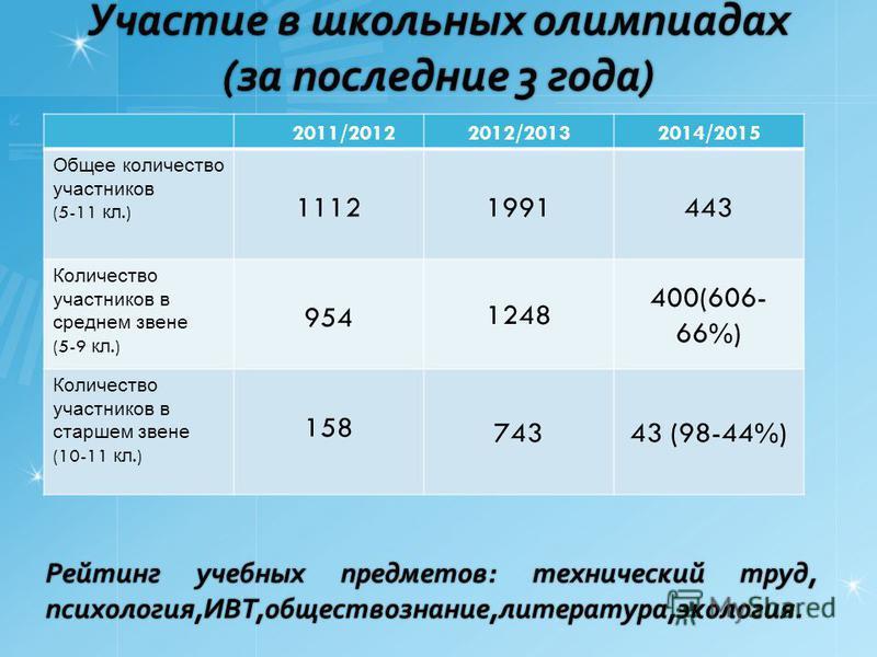 Участие в школьных олимпиадах (за последние 3 года) 2011/20122012/20132014/2015 Общее количество участников (5-11 кл.) 11121991443 Количество участников в среднем звене (5-9 кл.) 954 1248 400(606- 66%) Количество участников в старшем звене (10-11 кл.