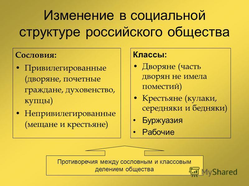 Изменение в социальной структуре российского общества Сословия: Привилегированные (дворяне, почетные граждане, духовенство, купцы) Непривилегированные (мещане и крестьяне) Классы: Дворяне (часть дворян не имела поместий) Крестьяне (кулаки, середняки