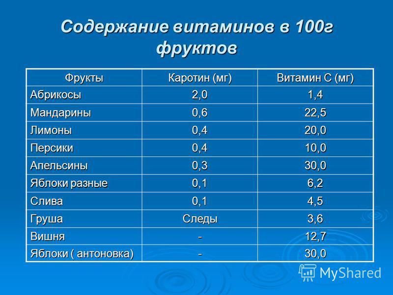 Содержание витаминов в 100 г фруктов Фрукты Каротин (мг) Витамин С (мг) Абрикосы 2,01,4 Мандарины 0,622,5 Лимоны 0,420,0 Персики 0,410,0 Апельсины 0,330,0 Яблоки разные 0,16,2 Слива 0,14,5 Груша Следы 3,6 Вишня-12,7 Яблоки ( антоновка) -30,0