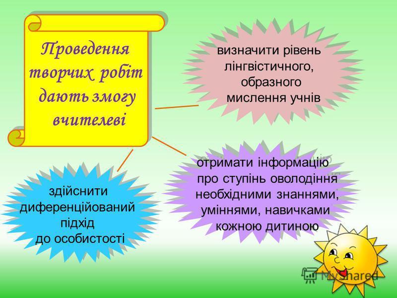 Проведення творчих робіт дають змогу вчителеві Проведення творчих робіт дають змогу вчителеві визначити рівень лінгвістичного, образного мислення учнів визначити рівень лінгвістичного, образного мислення учнів отримати інформацію про ступінь оволодін
