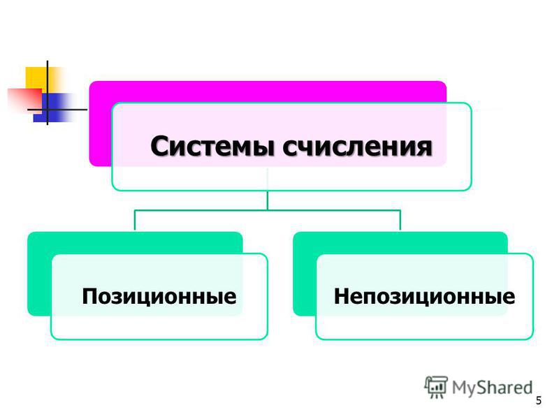 5 Системы счисления Позиционные Непозиционные