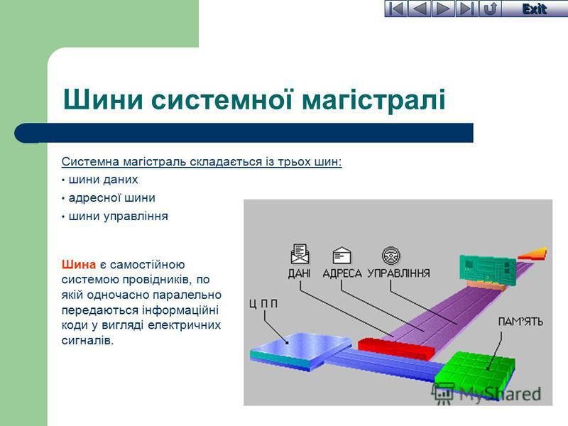 Exit Шини системної магістралі Системна магістраль складається із трьох шин: шини даних адресної шини шини управління Шина є самостійною системою провідників, по якій одночасно паралельно передаються інформаційні коди у вигляді електричних сигналів.