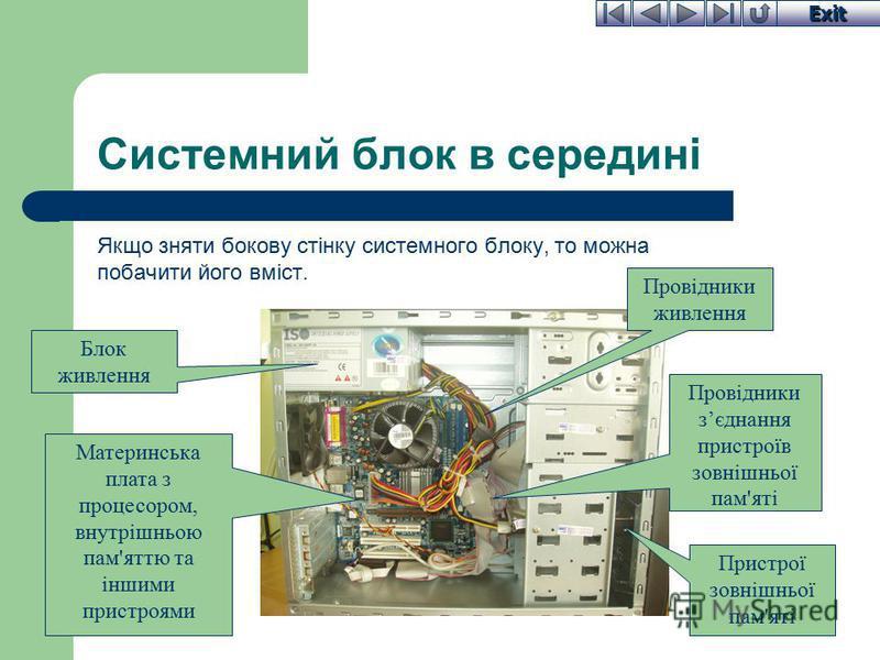 Exit Системний блок в середині Якщо зняти бокову стінку системного блоку, то можна побачити його вміст. Провідники живлення Материнська плата з процесором, внутрішньою пам'яттю та іншими пристроями Блок живлення Пристрої зовнішньої пам'яті Провідники
