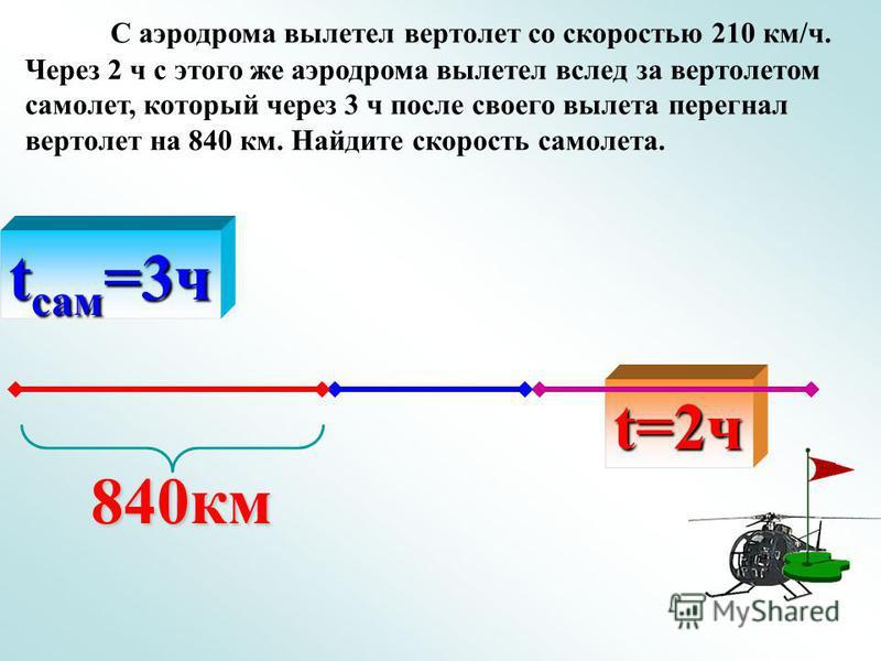 С аэродрома вылетел вертолет со скоростью 210 км/ч. Через 2 ч с этого же аэродрома вылетел вслед за вертолетом самолет, который через 3 ч после своего вылета перегнал вертолет на 840 км. Найдите скорость самолета. 840 км t сам =3 ч t=2 ч