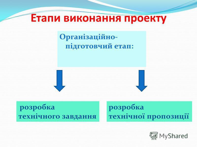 Етапи виконання проекту Організаційно- підготовчий етап: розробка технічного завдання розробка технічної пропозиції