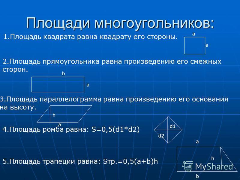 Площади многоугольников: 1. Площадь квадрата равна квадрату его стороны. 2. Площадь прямоугольника равна произведению его смежных сторон. 3. Площадь параллелограмма равна произведению его основания на высоту. 4. Площадь ромба равна: S=0,5(d1*d2) 5. П