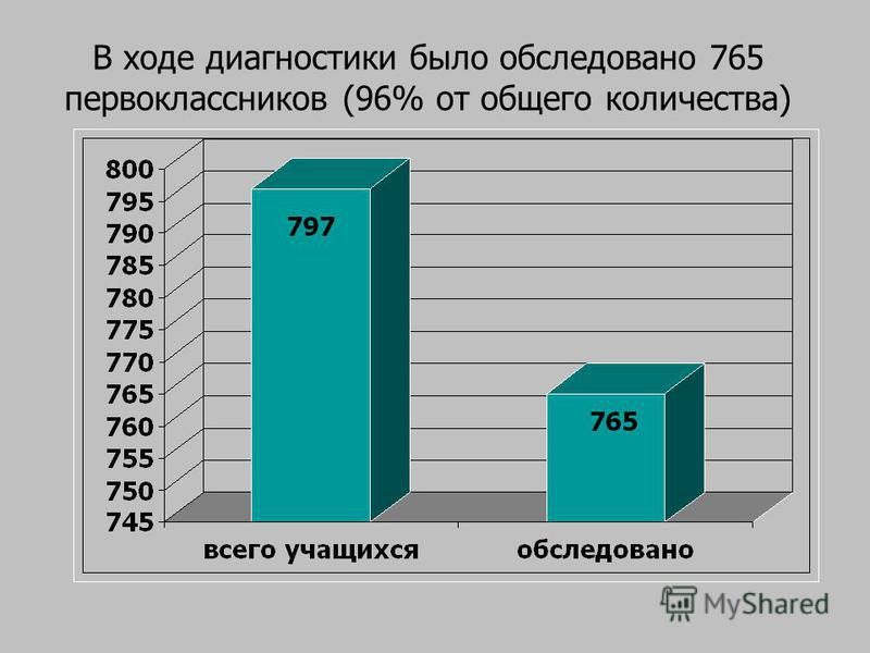 В ходе диагностики было обследовано 765 первоклассников (96% от общего количества)