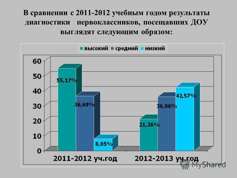 В сравнении с 2011-2012 учебным годом результаты диагностики первоклассников, посещавших ДОУ выглядят следующим образом:
