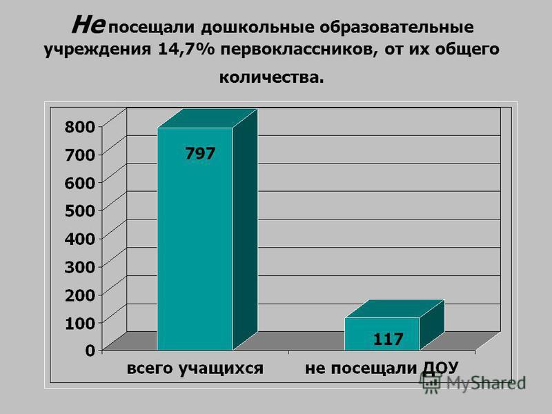 Не посещали дошкольные образовательные учреждения 14,7% первоклассников, от их общего количества.