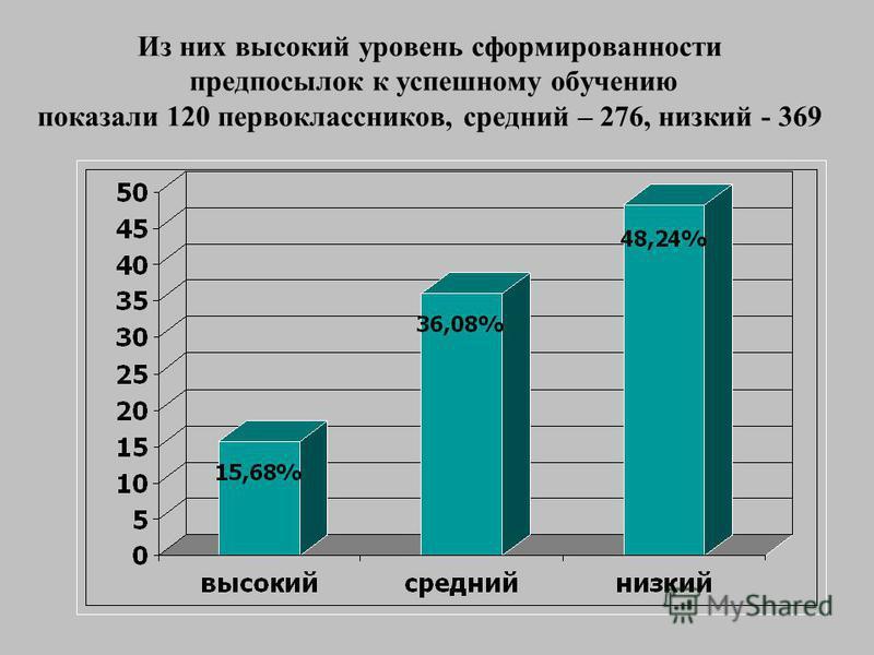 Из них высокий уровень сформированности предпосылок к успешному обучению показали 120 первоклассников, средний – 276, низкий - 369