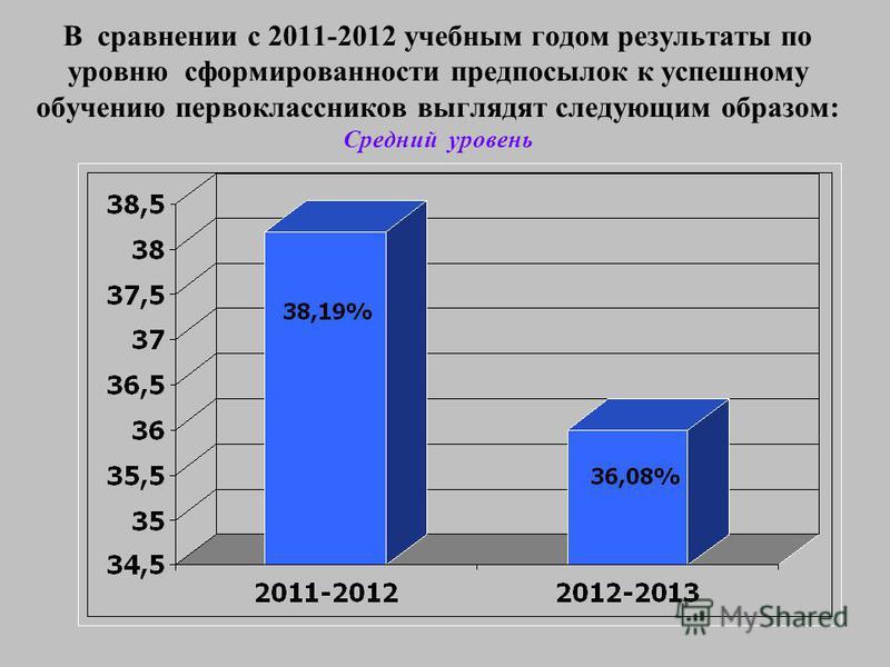 В сравнении с 2011-2012 учебным годом результаты по уровню сформированности предпосылок к успешному обучению первоклассников выглядят следующим образом: Средний уровень