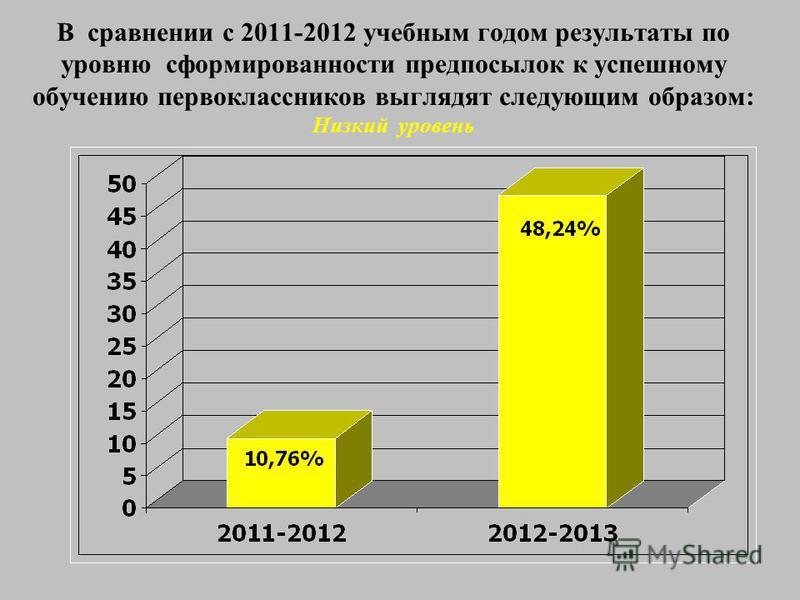 В сравнении с 2011-2012 учебным годом результаты по уровню сформированности предпосылок к успешному обучению первоклассников выглядят следующим образом: Низкий уровень