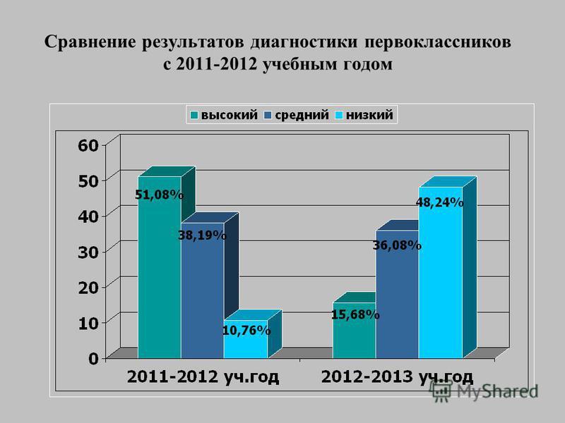 Сравнение результатов диагностики первоклассников с 2011-2012 учебным годом
