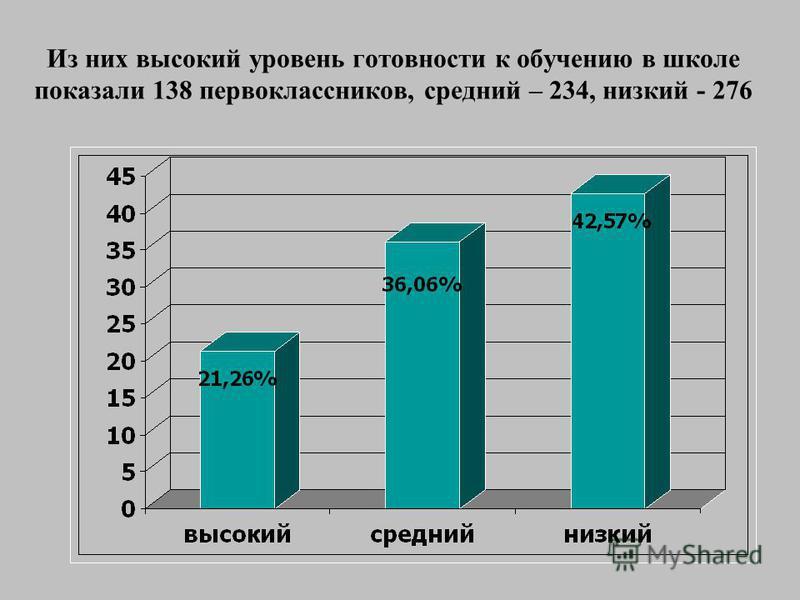 Из них высокий уровень готовности к обучению в школе показали 138 первоклассников, средний – 234, низкий - 276
