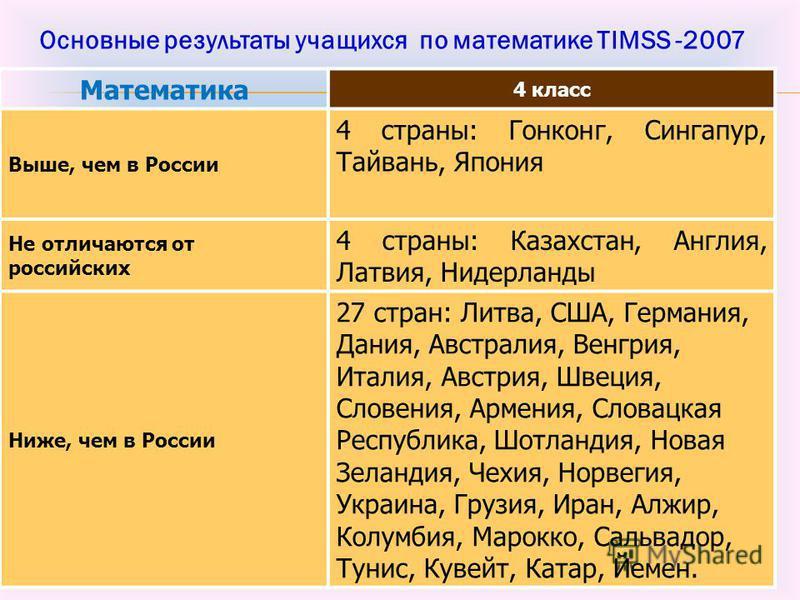 Математика 4 класс Выше, чем в России 4 страны: Гонконг, Сингапур, Тайвань, Япония Не отличаются от российских 4 страны: Казахстан, Англия, Латвия, Нидерланды Ниже, чем в России 27 стран: Литва, США, Германия, Дания, Австралия, Венгрия, Италия, Австр