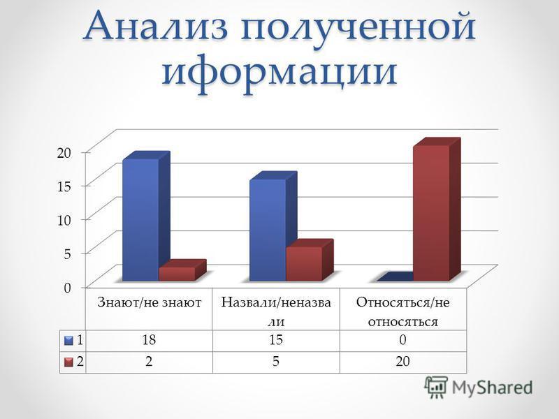 Анализ полученной информации