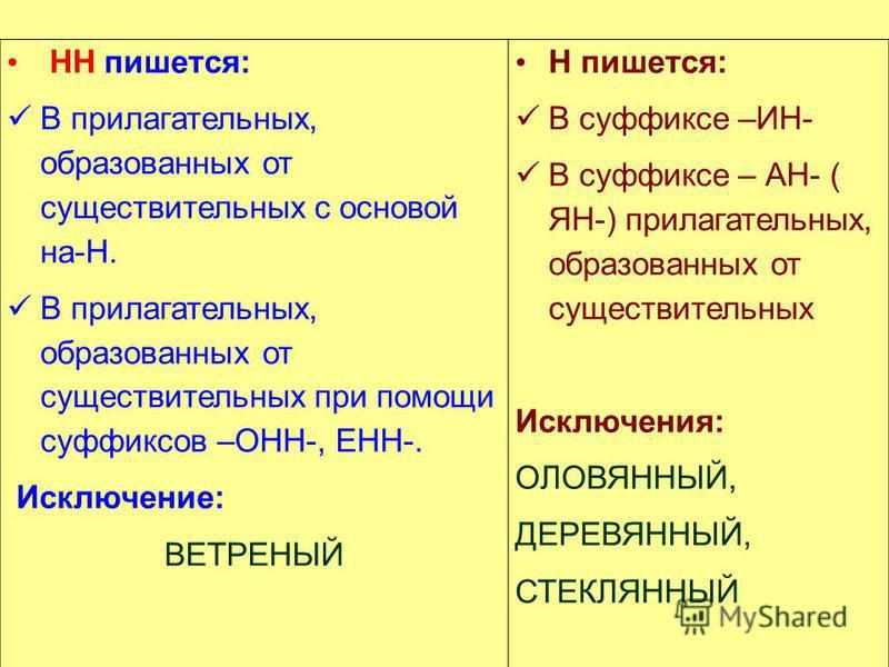 НН пишется: В прилагательных, образованых от существительных с основой на-Н. В прилагательных, образованых от существительных при помощи суффиксов –ОНН-, ЕНН-. Исключение: ВЕТРЕНЫЙ Н пишется: В суффиксе –ИН- В суффиксе – АН- ( ЯН-) прилагательных, об