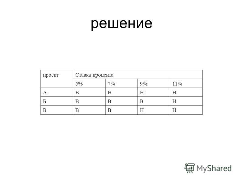 решение проект Ставка процента 5%7%9%11% АВННН БВВВН ВВВНН