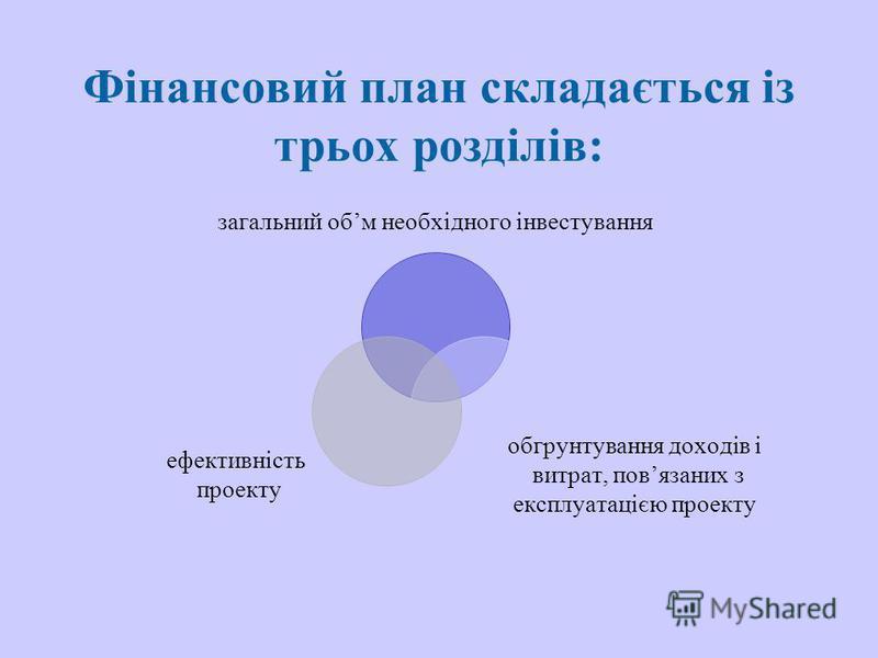 Фінансовий план складається із трьох розділів: загальний обм необхідного інвестування обгрунтування доходів і витрат, повязаних з експлуатацією проекту ефективність проекту