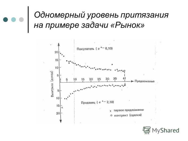 Одномерный уровень притязания на примере задачи «Рынок»