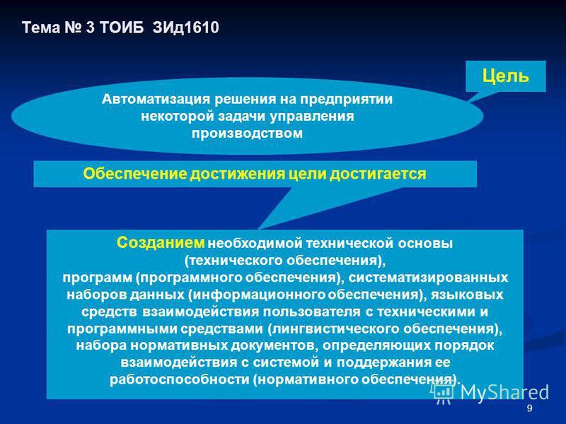 9 Тема 3 ТОИБ ЗИд 1610 Созданием необходимой технической основы (технического обеспечения), программ (программного обеспечения), систематизированных наборов данных (информационного обеспечения), языковых средств взаимодействия пользователя с техничес