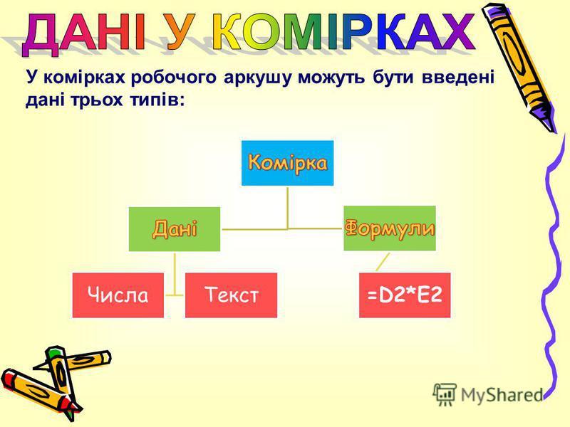У комірках робочого аркушу можуть бути введені дані трьох типів: ЧислаТекст=D2*E2