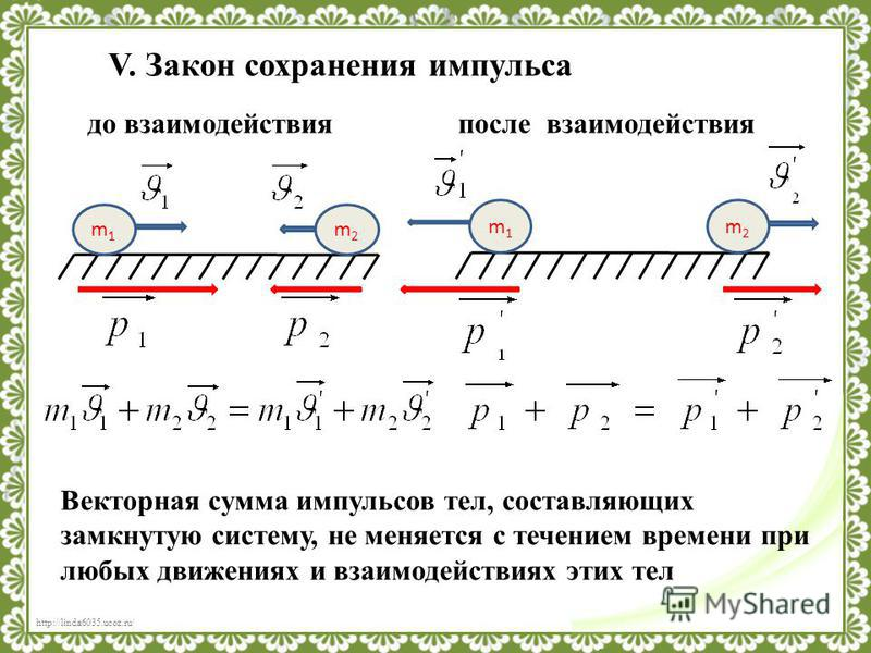 http://linda6035.ucoz.ru/ V. Закон сохранения импульса m1m1 m2m2 m1m1 m2m2 до взаимодействия после взаимодействия Векторная сумма импульсов тел, составляющих замкнутую систему, не меняется с течением времени при любых движениях и взаимодействиях этих