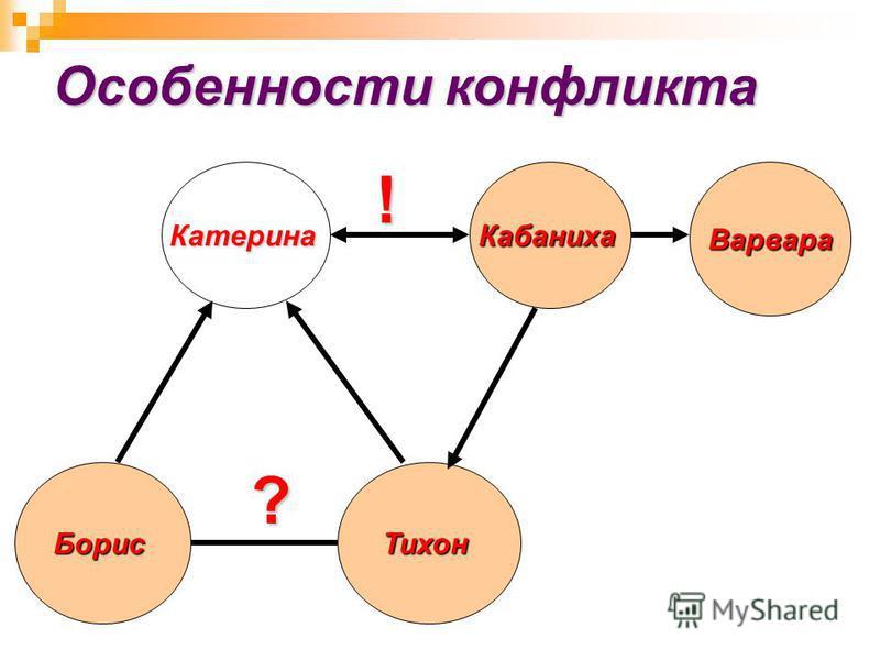 Особенности конфликта Катерина Борис Тихон Кабаниха ? ! Варвара