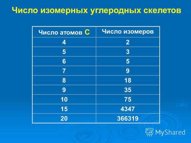Число изомерных углеродных скелетов Число атомов С Число изомеров 42 53 65 79 818 935 1075 154347 20366319