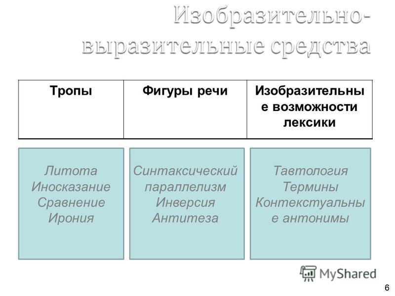 6 Тропы Фигуры речи Изобразительны е возможности лексики Тавтология Термины Контекстуальны е антонимы Синтаксический параллелизм Инверсия Антитеза Литота Иносказание Сравнение Ирония