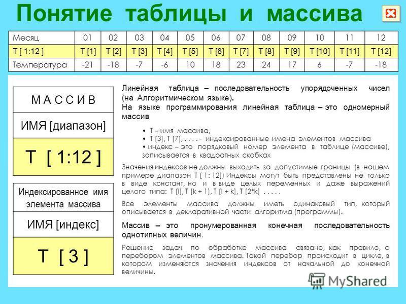Месяц 010203040506070809101112 T [ 1:12 ]T [1]T [2]T [3]T [4]T [5]T [6]T [7]T [8]T [9]T [10]T [11]T [12] Температура-21-18-7-610182324176-7-18 Линейная таблица – последовательность упорядоченных чисел (на Алгоритмическом языке). На языке программиров