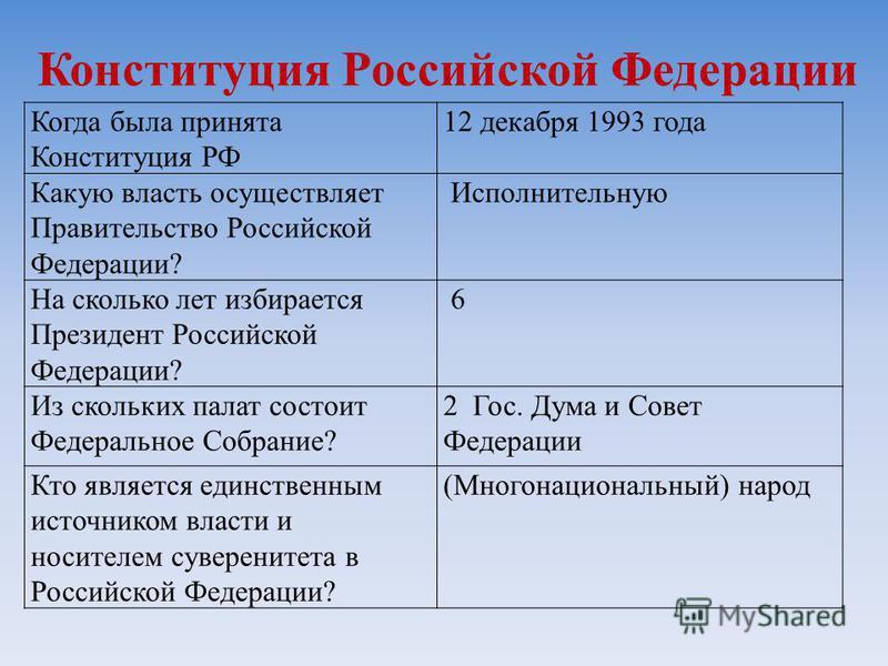 Когда была принята Конституция РФ 12 декабря 1993 года Какую власть осуществляет Правительство Российской Федерации? Исполнительную На сколько лет избирается Президент Российской Федерации? 6 Из скольких палат состоит Федеральное Собрание? 2 Гос. Дум